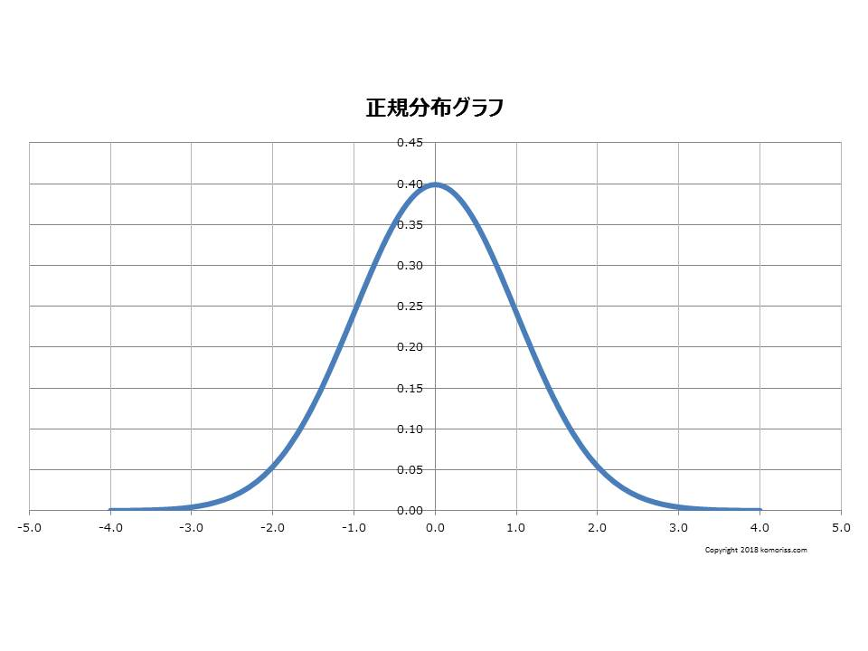 normal distribution 1